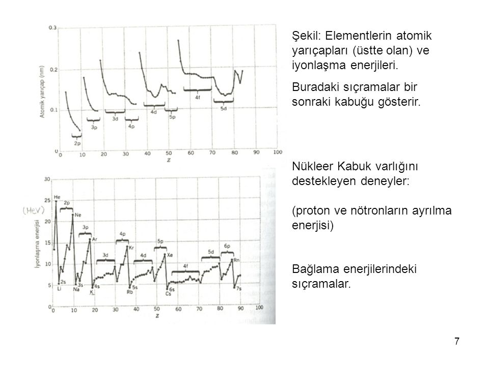 7 Şekil: Elementlerin atomik yarıçapları (üstte olan) ve iyonlaşma enerjileri. Buradaki sıçramalar bir sonraki kabuğu gösterir. Nükleer Kabuk varlığın