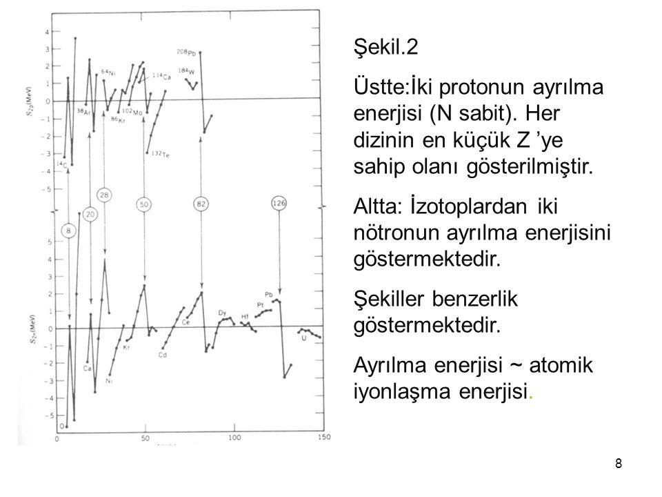 8 Şekil.2 Üstte:İki protonun ayrılma enerjisi (N sabit). Her dizinin en küçük Z 'ye sahip olanı gösterilmiştir. Altta: İzotoplardan iki nötronun ayrıl