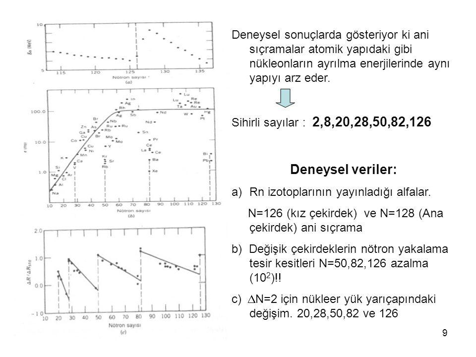 9 Deneysel sonuçlarda gösteriyor ki ani sıçramalar atomik yapıdaki gibi nükleonların ayrılma enerjilerinde aynı yapıyı arz eder. Sihirli sayılar : 2,8