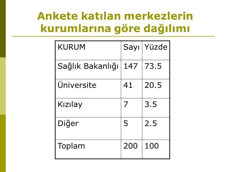 Ankete katılan merkezlerin kurumlarına göre dağılımı KURUMSayıYüzde Sağlık Bakanlığı14773.5 Üniversite4120.5 Kızılay73.5 Diğer52.5 Toplam200100