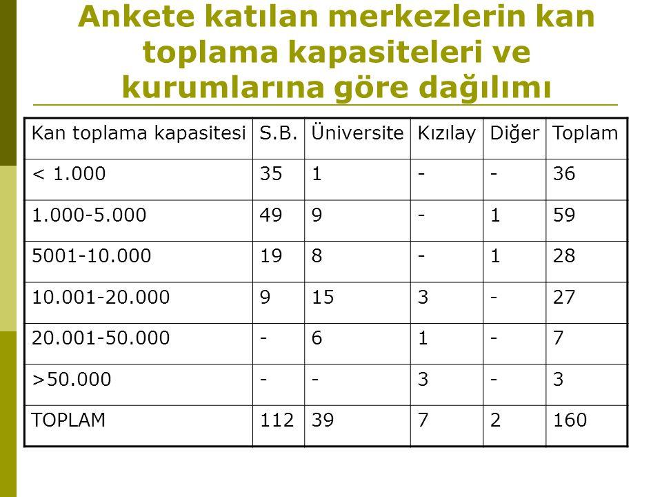Ankete katılan merkezlerin kan toplama kapasiteleri ve kurumlarına göre dağılımı Kan toplama kapasitesiS.B.ÜniversiteKızılayDiğerToplam < 1.000351--36 1.000-5.000499-159 5001-10.000198-128 10.001-20.0009153-27 20.001-50.000-61-7 >50.000--3-3 TOPLAM1123972160