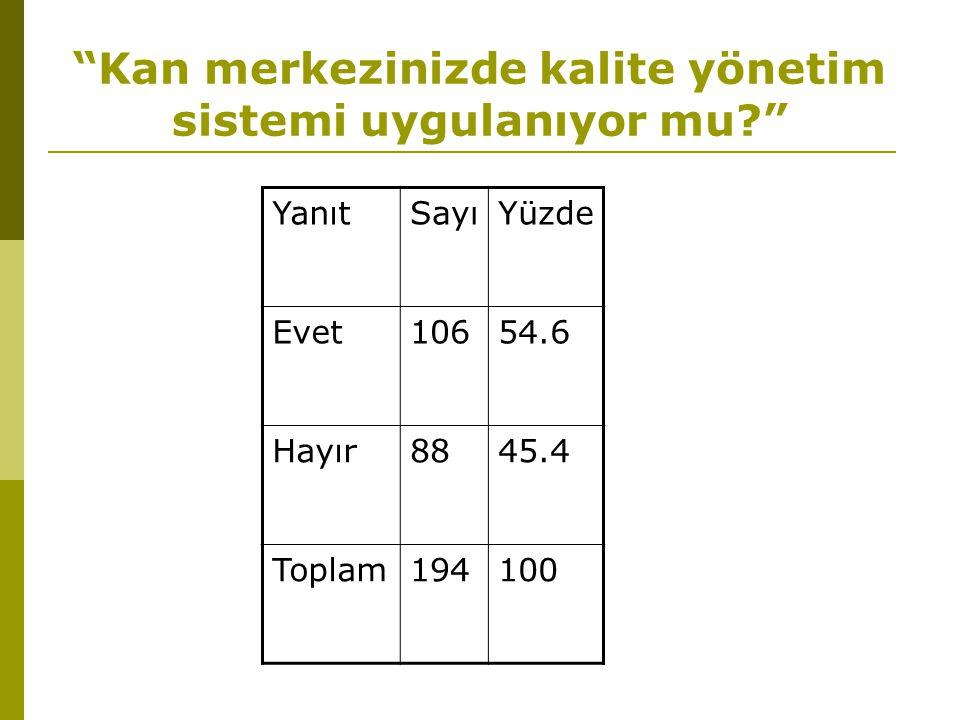 Kan merkezinizde kalite yönetim sistemi uygulanıyor mu? YanıtSayıYüzde Evet10654.6 Hayır8845.4 Toplam194100