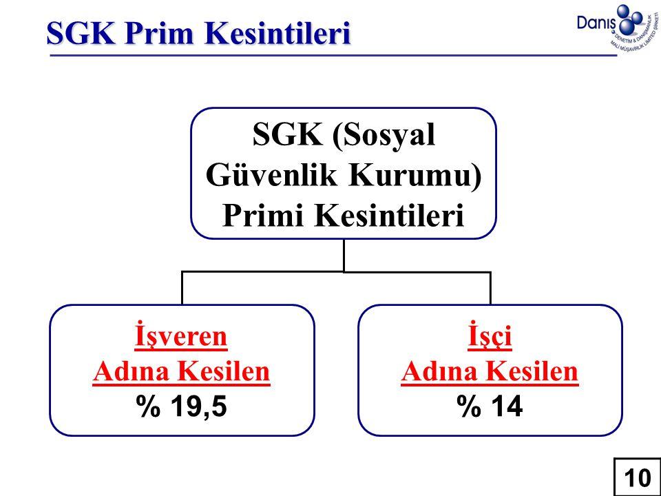 SGK Prim Kesintileri SGK (Sosyal Güvenlik Kurumu) Primi Kesintileri İşveren Adına Kesilen % 19,5 İşçi Adına Kesilen % 14 10