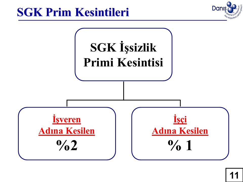 SGK Prim Kesintileri SGK İşsizlik Primi Kesintisi İşveren Adına Kesilen %2 İşçi Adına Kesilen % 1 11