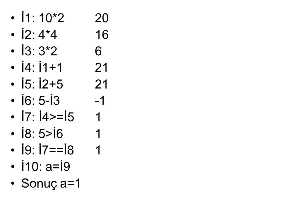 •İ1: 10*220 •İ2: 4*416 •İ3: 3*26 •İ4: İ1+121 •İ5: İ2+521 •İ6: 5-İ3-1 •İ7:İ4>=İ51 •İ8: 5>İ61 •İ9: İ7==İ81 •İ10: a=İ9 •Sonuç a=1