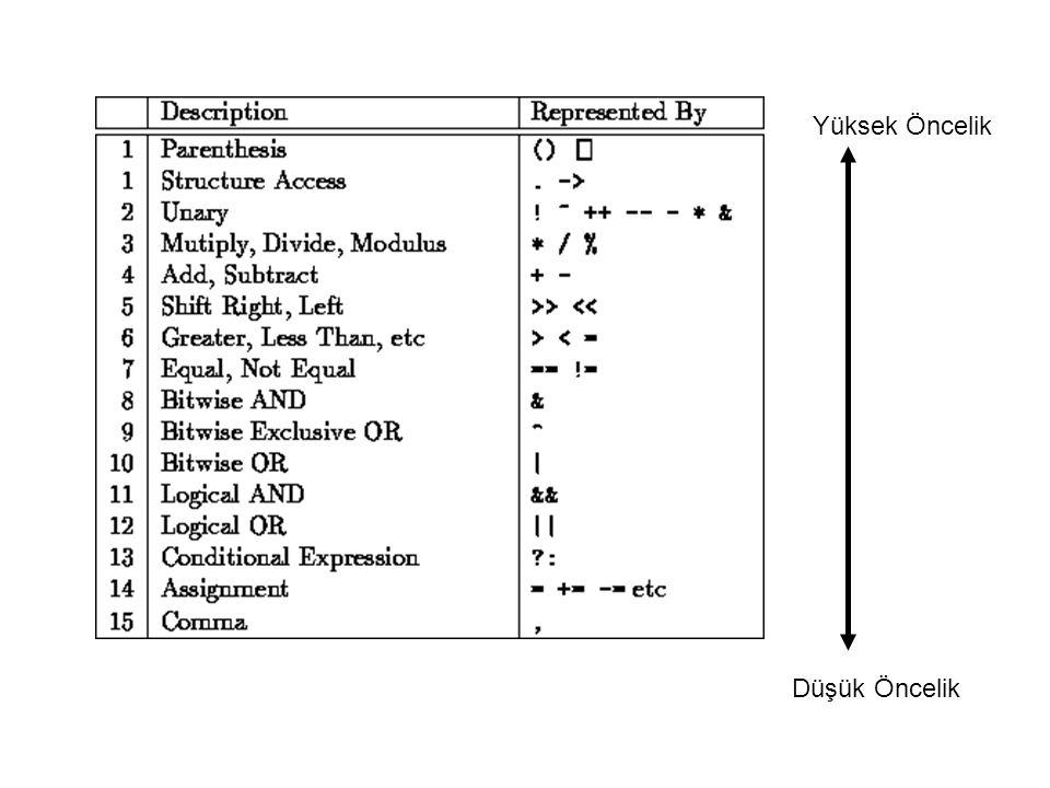 UYARI •Operatörlerin içinde bir kısmı soldan sağa incelenir, •Bir kısmı da sağdan sola incelenir.