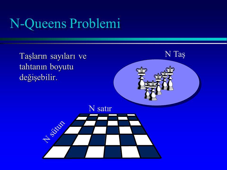 N-Queens Problemi Taşların sayıları ve tahtanın boyutu değişebilir. N Taş N sütun N satır
