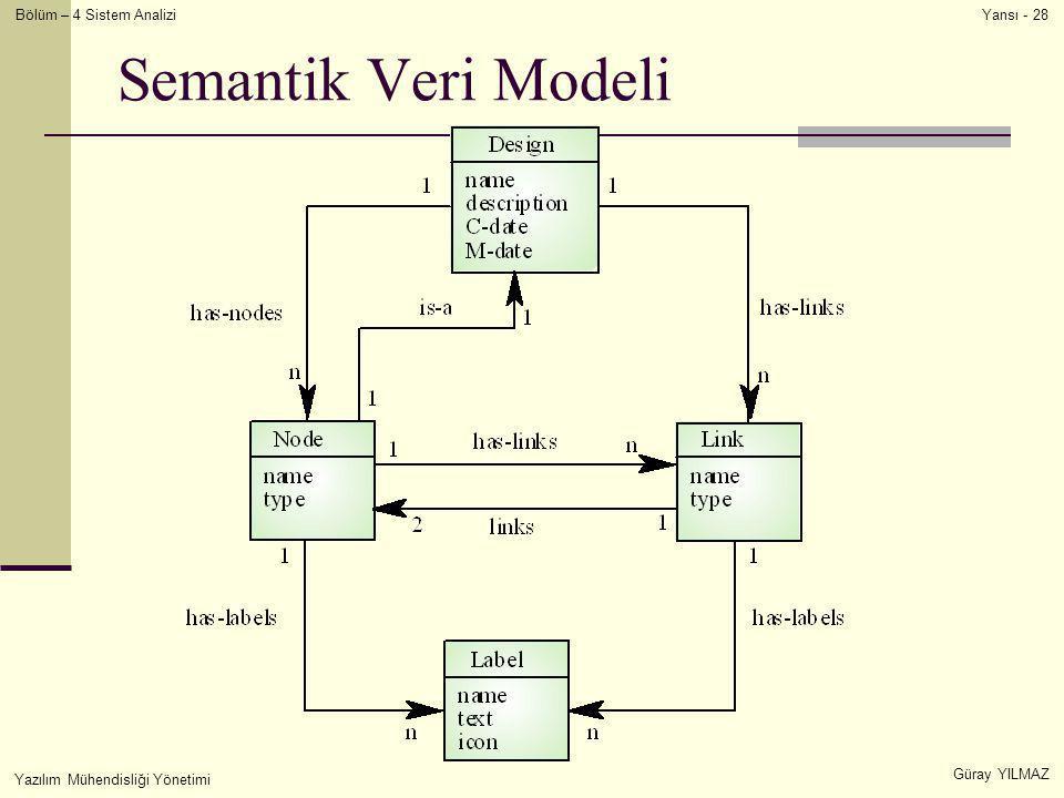 Bölüm – 4 Sistem Analizi Güray YILMAZ Yansı - 28 Yazılım Mühendisliği Yönetimi Semantik Veri Modeli