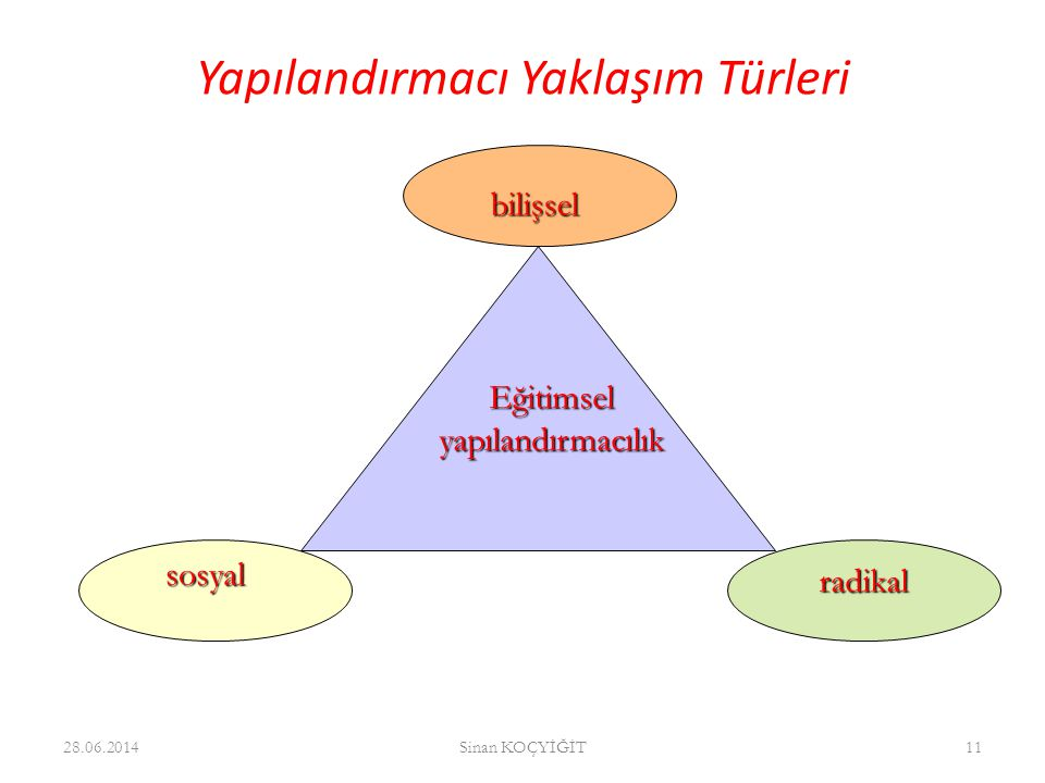 Yapılandırmacı Yaklaşım Türleri 28.06.2014Sinan KOÇYİĞİT11 radikal Eğitimsel yapılandırmacılık sosyal bilişsel