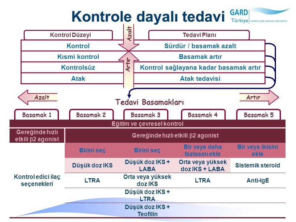 Kontrole dayalı tedavi Eğitim ve çevresel kontrol Gereğinde hızlı etkili  2 agonist Kontrol edici ilaç seçenekleri Birini seç Bir veya daha fazlasını ekle Bir veya ikisini ekle Düşük doz IKS Düşük doz IKS + LABA Orta veya yüksek doz IKS + LABA Sistemik steroid LTRA Orta veya yüksek doz IKS LTRAAnti-IgE Düşük doz IKS + LTRA Düşük doz IKS + Teofilin Basamak 1Basamak 2Basamak 3Basamak 4Basamak 5 KontrolSürdür / basamak azalt Kısmi kontrolBasamak artır KontrolsüzKontrol sağlayana kadar basamak artır AtakAtak tedavisi Kontrol DüzeyiTedavi Planı Tedavi Basamakları AzaltArtır Azalt Artır