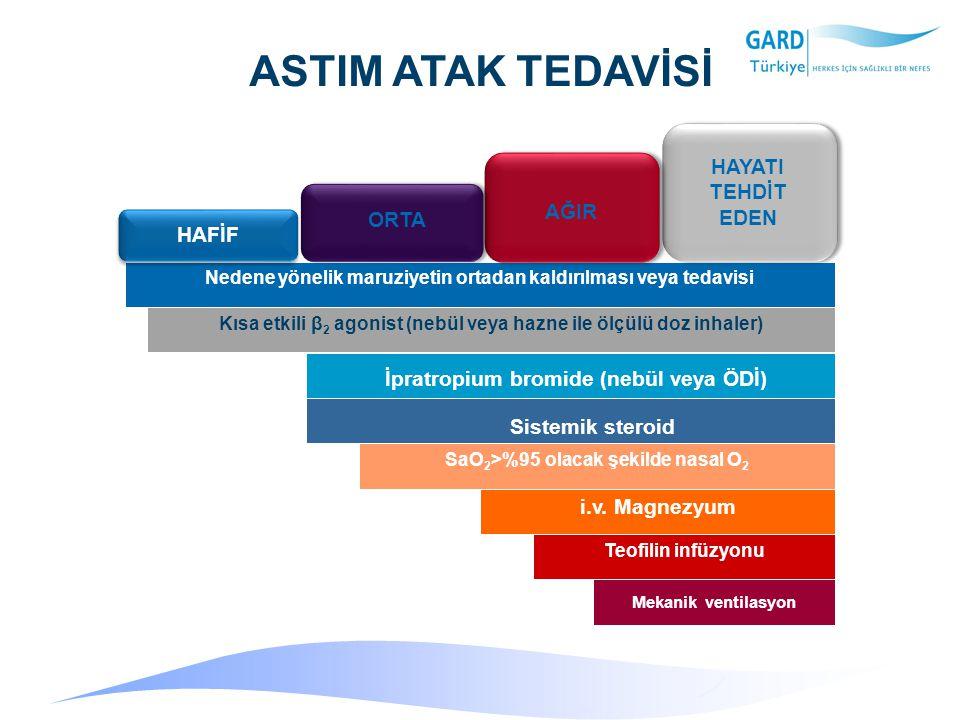 ASTIM ATAK TEDAVİSİ Mekanik ventilasyon Teofilin infüzyonu i.v.