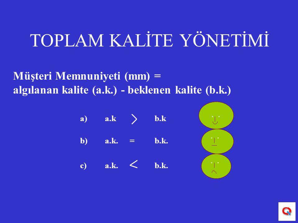 TOPLAM KALİTE YÖNETİMİ. Müşteri Memnuniyeti (mm) = algılanan kalite (a.k.) - beklenen kalite (b.k.) a) a.k b.k b)a.k.=b.k. c)a.k.b.k.