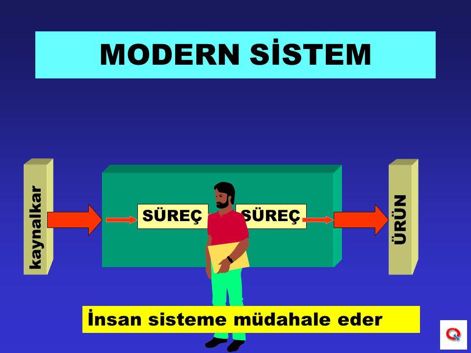 SÜREÇ kaynalkar ÜRÜN MODERN SİSTEM İnsan sisteme müdahale eder