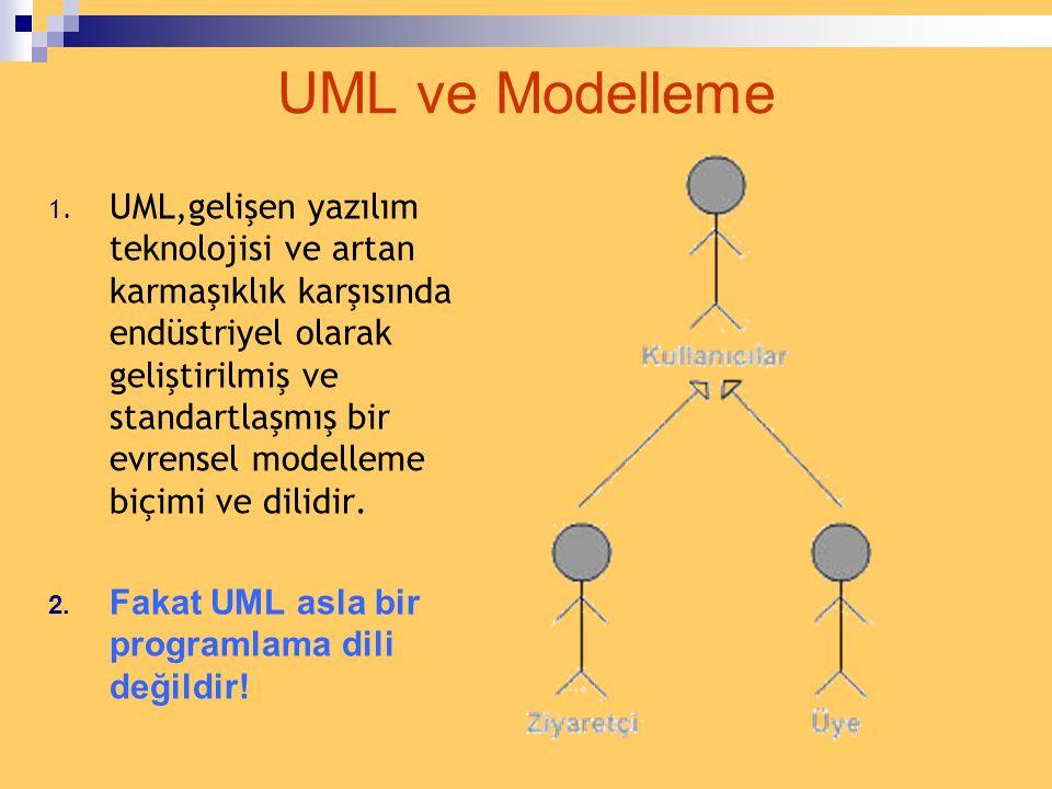 7 Adımda UML… UUML ve modelleme nedir? UUML'ye neden gerek var? UUML'nin efektif yararları DDiyagramlar CClass Diyagramları CClass Diyagra