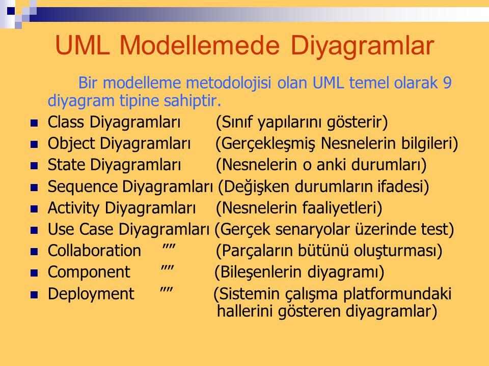UML Modellemede Diyagramlar Bir modelleme metodolojisi olan UML temel olarak 9 diyagram tipine sahiptir.