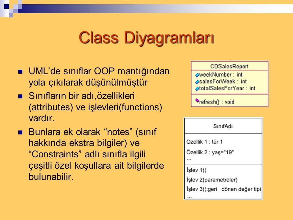 Class Diyagramları  UML'de sınıflar OOP mantığından yola çıkılarak düşünülmüştür  Sınıfların bir adı,özellikleri (attributes) ve işlevleri(functions) vardır.