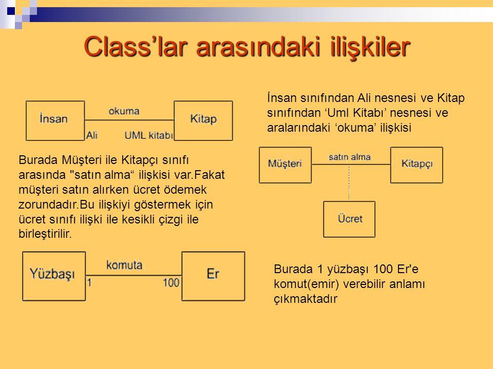 Class Diyagramları  UML'de sınıflar OOP mantığından yola çıkılarak düşünülmüştür  Sınıfların bir adı,özellikleri (attributes) ve işlevleri(functions