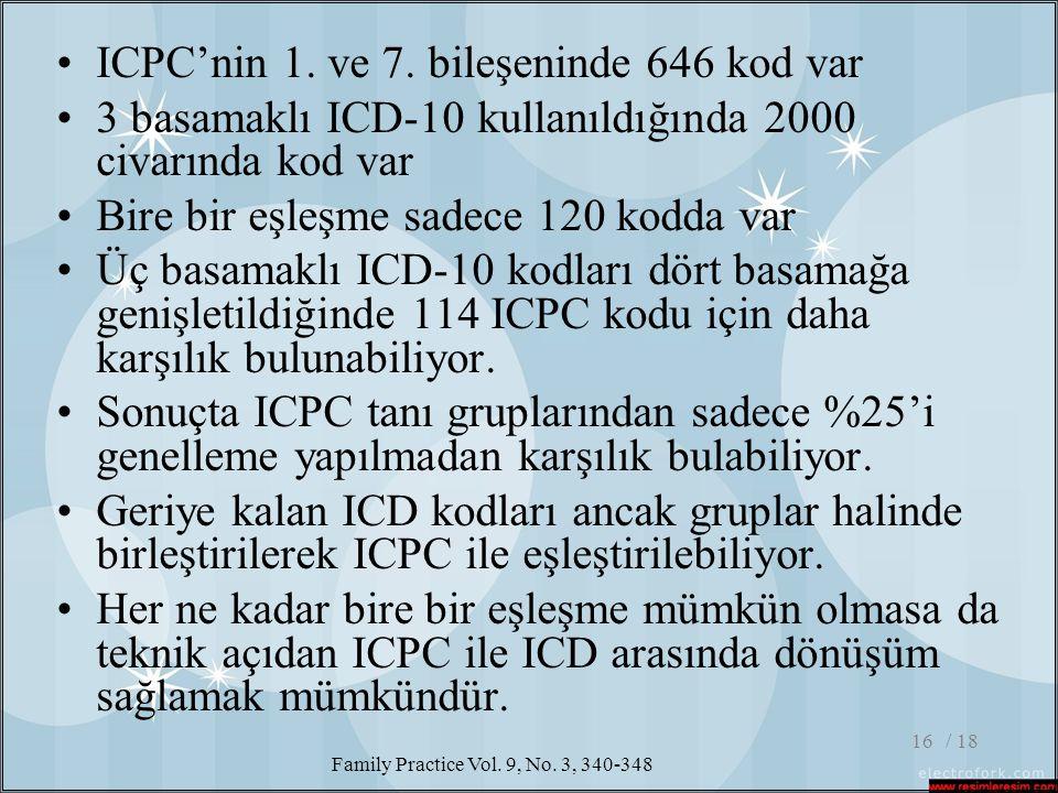 / 1816 •ICPC'nin 1. ve 7. bileşeninde 646 kod var •3 basamaklı ICD-10 kullanıldığında 2000 civarında kod var •Bire bir eşleşme sadece 120 kodda var •Ü
