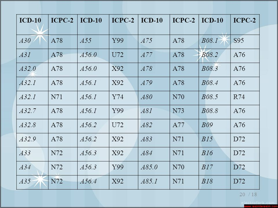 / 1820 ICD-10ICPC-2ICD-10ICPC-2ICD-10ICPC-2ICD-10ICPC-2 A30A78A55Y99A75A78B08.1S95 A31A78A56.0U72A77A78B08.2A76 A32.0A78A56.0X92A78 B08.3A76 A32.1A78A