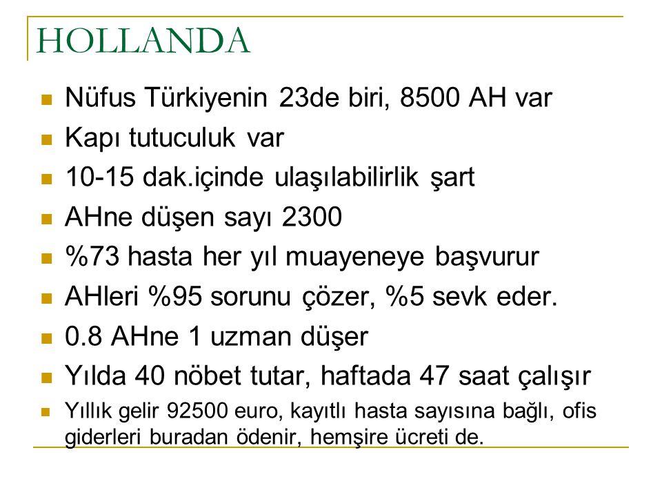 HOLLANDA  Nüfus Türkiyenin 23de biri, 8500 AH var  Kapı tutuculuk var  10-15 dak.içinde ulaşılabilirlik şart  AHne düşen sayı 2300  %73 hasta her