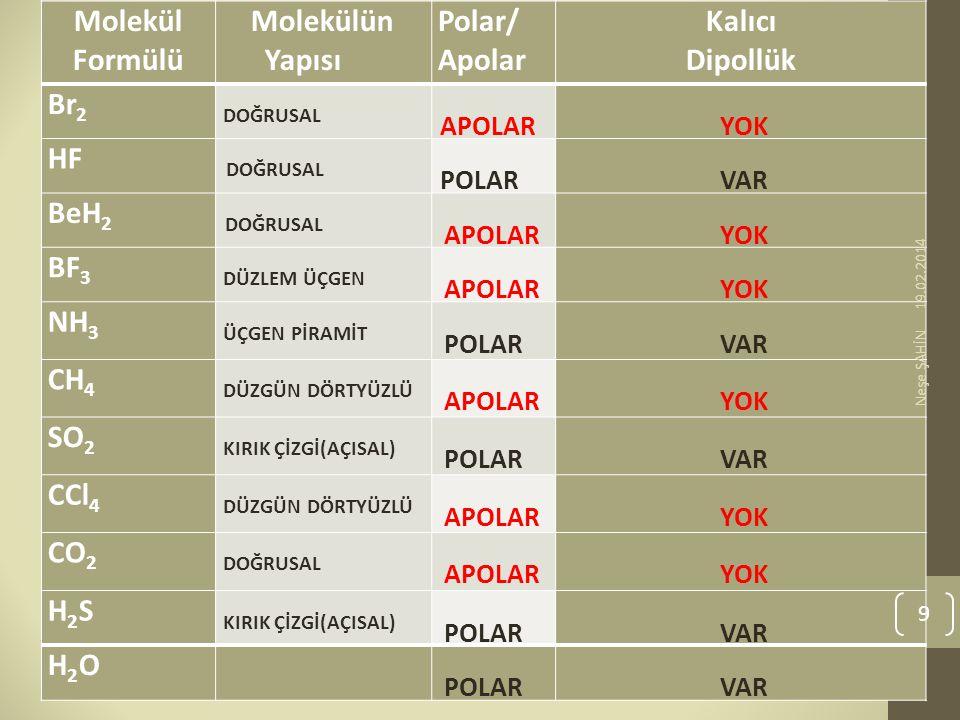 Molekül Formülü Molekülün Yapısı Polar/ Apolar Kalıcı Dipollük Br 2 DOĞRUSAL APOLAR YOK HF DOĞRUSAL POLAR VAR BeH 2 DOĞRUSAL APOLAR YOK BF 3 DÜZLEM ÜÇ