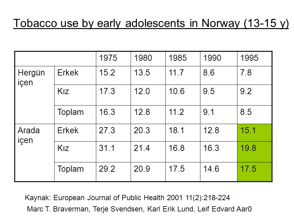 Tobacco use by early adolescents in Norway (13-15 y) 19751980198519901995 Hergün içen Erkek15.213.511.78.67.8 Kız17.312.010.69.59.2 Toplam16.312.811.2