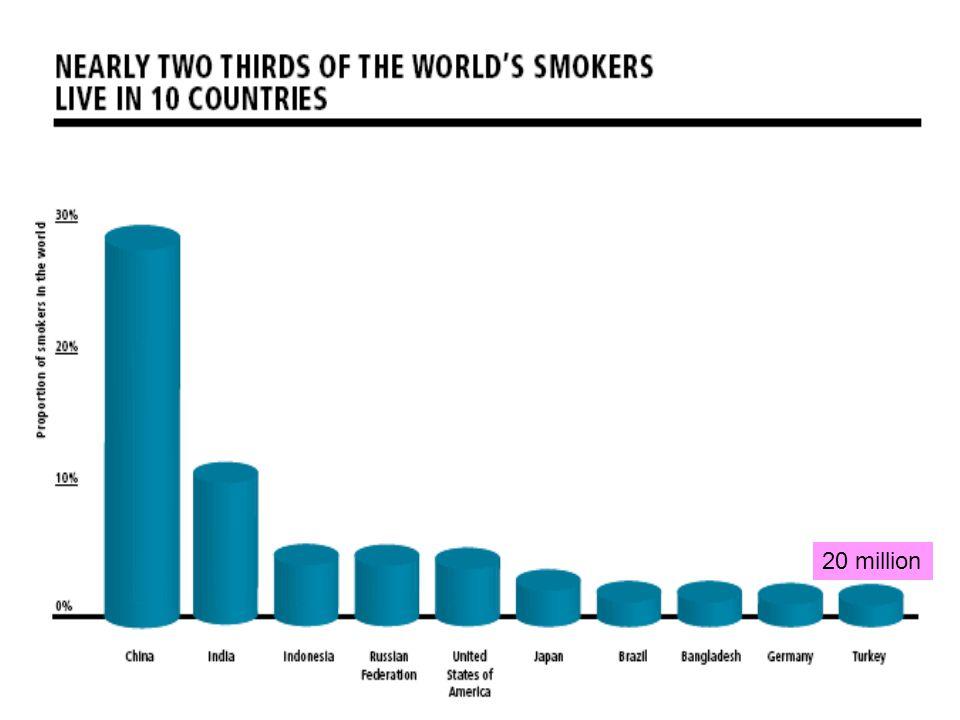 Sigaraya bağlı ölümler •Dünyada kalp hastalığı ölümlerinin ¼ ü •Kronik akciğer hastalığı ölümlerinin ¾ ü •Yılda 5 milyon kişi sigara nedeniyle ölüyor –6.4 saniyede bir kişi ölüyor •ABD'de sigara nedenli hastalıkların yıllık maliyeti 150 milyar dolar •Tütün endüstrisinin 1997 de ABD'deki reklam harcaması 5.7 milyar dolar (PM: 3 milyar dolar)