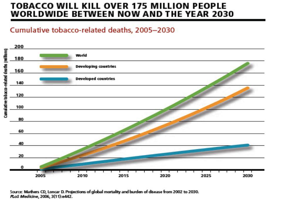 Tobacco use by early adolescents in Norway (13-15 y) 19751980198519901995 Hergün içen Erkek15.213.511.78.67.8 Kız17.312.010.69.59.2 Toplam16.312.811.29.18.5 Arada içen Erkek27.320.318.112.815.1 Kız31.121.416.816.319.8 Toplam29.220.917.514.617.5 Kaynak: European Journal of Public Health 2001 11(2):218-224 Marc T.