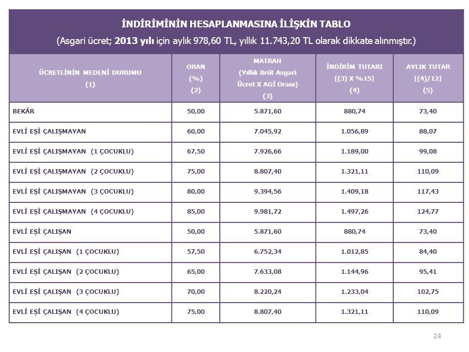 İNDİRİMİNİN HESAPLANMASINA İLİŞKİN TABLO (Asgari ücret; 2013 yılı için aylık 978,60 TL, yıllık 11.743,20 TL olarak dikkate alınmıştır.) ÜCRETLİNİN MED