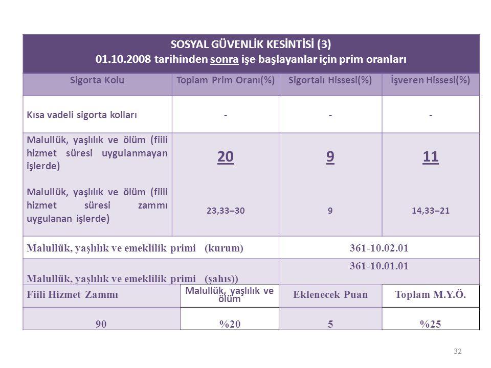 SOSYAL GÜVENLİK KESİNTİSİ (3) 01.10.2008 tarihinden sonra işe başlayanlar için prim oranları Sigorta KoluToplam Prim Oranı(%)Sigortalı Hissesi(%)İşveren Hissesi(%) Kısa vadeli sigorta kolları--- Malullük, yaşlılık ve ölüm (fiili hizmet süresi uygulanmayan işlerde) Malullük, yaşlılık ve ölüm (fiili hizmet süresi zammı uygulanan işlerde) 20 23,33–30 9999 11 14,33–21 Malullük, yaşlılık ve emeklilik primi (kurum)361-10.02.01 Malullük, yaşlılık ve emeklilik primi (şahıs)) 361-10.01.01 Fiili Hizmet Zammı Malullük, yaşlılık ve ölüm Eklenecek PuanToplam M.Y.Ö.
