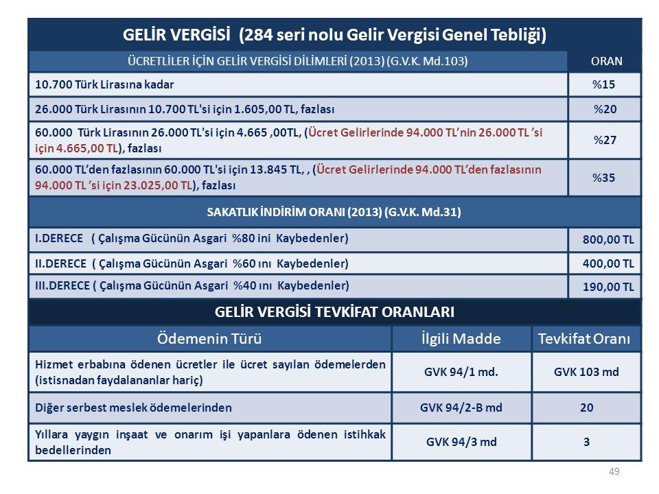 GELİR VERGİSİ (284 seri nolu Gelir Vergisi Genel Tebliği) ÜCRETLİLER İÇİN GELİR VERGİSİ DİLİMLERİ (2013) (G.V.K. Md.103) ORAN 10.700 Türk Lirasına kad
