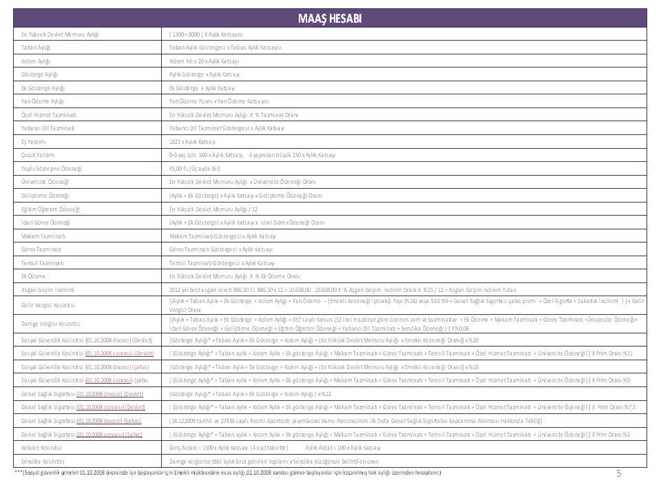GELİR VERGİSİ KESİNTİSİ (2) Bakınız *** GVK-85/2012-7/Bireysel Emeklilik Sistemi-4 Ödenen Bireysel Emeklilik Katkı Paylarının İndirimi 6327 sayılı Kanunun 5 ve 8 inci maddeleriyle Gelir Vergisi Kanununun 63 ve 89 uncu maddelerinde yapılan değişiklikler uyarınca, 1/1/2013 tarihinden itibaren, ücretliler için vergiye tabi ücret matrahının; yıllık beyanname veren mükellefler için vergi matrahlarının tespitinde bireysel emeklilik sistemine ödenen katkı payları indirim konusu yapılamayacaktır.
