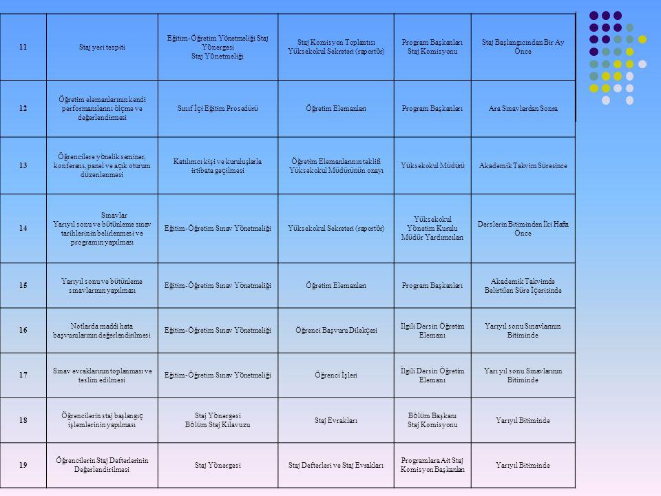 11Staj yeri tespiti Eğitim- Ö ğretim Y ö netmeliği Staj Y ö nergesi Staj Y ö netmeliği Staj Komisyon Toplantısı Y ü ksekokul Sekreteri (raport ö r) Program Başkanları Staj Komisyonu Staj Başlangıcından Bir Ay Ö nce 12 Ö ğretim elemanlarının kendi performanslarını ö l ç me ve değerlendirmesi Sınıf İ ç i Eğitim Prosed ü r üÖ ğretim Elemanları Program BaşkanlarıAra Sınavlardan Sonra 13 Ö ğrencilere y ö nelik seminer, konferans, panel ve a ç ık oturum d ü zenlenmesi Katılımcı kişi ve kuruluşlarla irtibata ge ç ilmesi Ö ğretim Elemanlarının teklifi Y ü ksekokul M ü d ü r ü n ü n onayı Y ü ksekokul M ü d ü r ü Akademik Takvim S ü resince 14 Sınavlar Yarıyıl sonu ve b ü t ü nleme sınav tarihlerinin belirlenmesi ve programın yapılması Eğitim- Ö ğretim Sınav Y ö netmeliğiY ü ksekokul Sekreteri (raport ö r) Y ü ksekokul Y ö netim Kurulu M ü d ü r Yardımcıları Derslerin Bitiminden İki Hafta Ö nce 15 Yarıyıl sonu ve b ü t ü nleme sınavlarının yapılması Eğitim- Ö ğretim Sınav Y ö netmeliği Ö ğretim Elemanları Program Başkanları Akademik Takvimde Belirtilen S ü re İ ç erisinde 16 Notlarda maddi hata başvurularının değerlendirilmesi Eğitim- Ö ğretim Sınav Y ö netmeliği Ö ğrenci Başvuru Dilek ç esi İlgili Dersin Ö ğretim Elemanı Yarıyıl sonu Sınavlarının Bitiminde 17 Sınav evraklarının toplanması ve teslim edilmesi Eğitim- Ö ğretim Sınav Y ö netmeliği Ö ğrenci İşleri İlgili Dersin Ö ğretim Elemanı Yarı yıl sonu Sınavlarının Bitiminde 18 Ö ğrencilerin staj başlangı ç işlemlerinin yapılması Staj Y ö nergesi B ö l ü m Staj Kılavuzu Staj Evrakları B ö l ü m Başkanı Staj Komisyonu Yarıyıl Bitiminde 19 Ö ğrencilerin Staj Defterlerinin Değerlendirilmesi Staj Y ö nergesi Staj Defterleri ve Staj Evrakları Programlara Ait Staj Komisyon Başkanları Yarıyıl Bitiminde