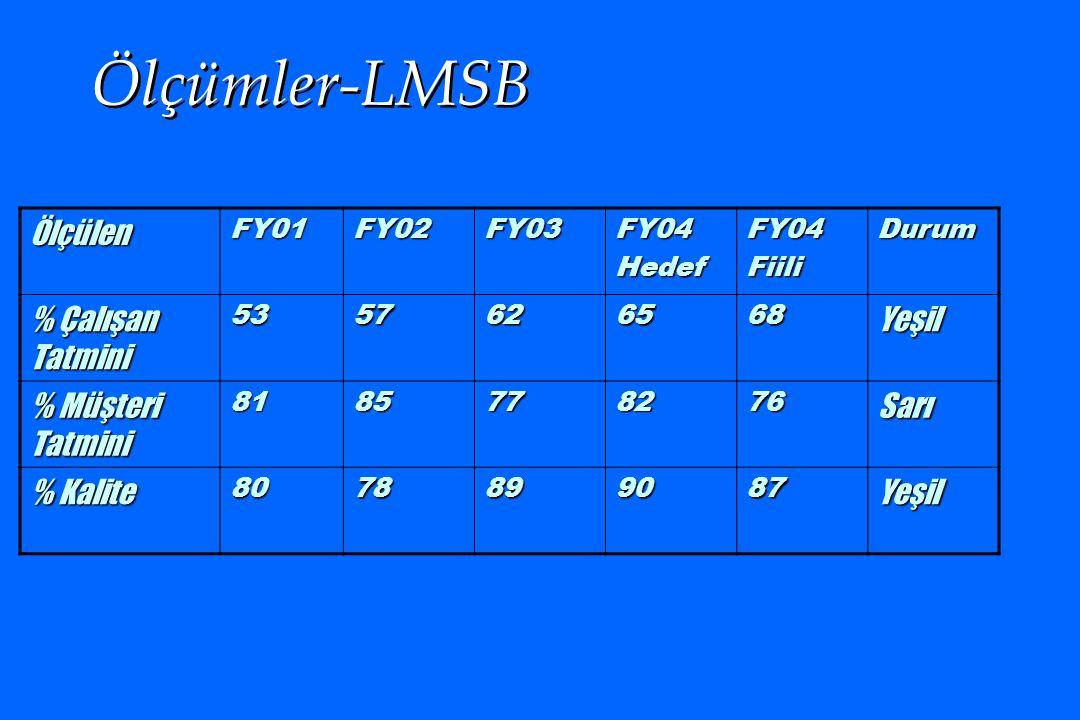 Ölçümler-LMSB ÖlçülenFY01FY02FY03FY04HedefFY04FiiliDurum % Çalışan Tatmini 5357626568Yeşil % Müşteri Tatmini 8185778276Sarı % Kalite 8078899087Yeşil