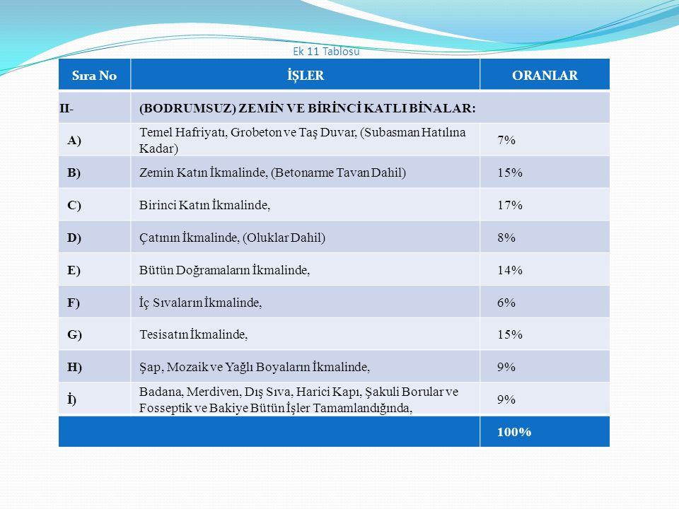 Sıra NoİŞLERORANLAR II-(BODRUMSUZ) ZEMİN VE BİRİNCİ KATLI BİNALAR: A) Temel Hafriyatı, Grobeton ve Taş Duvar, (Subasman Hatılına Kadar) 7% B)Zemin Kat