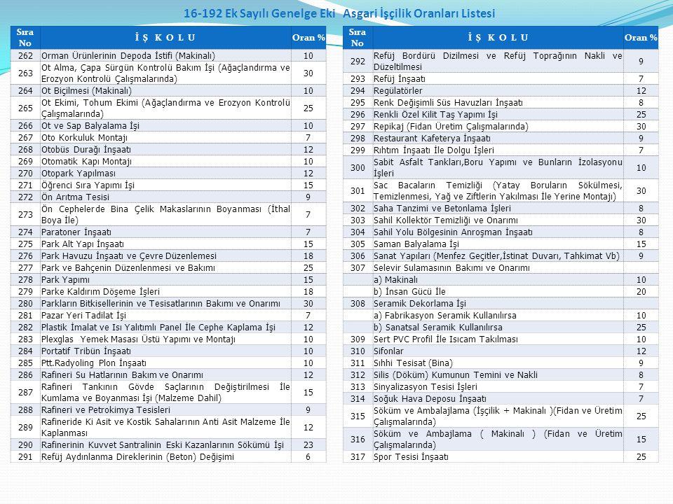 Sıra No İ Ş K O L UOran % 262Orman Ürünlerinin Depoda İstifi (Makinalı)10 263 Ot Alma, Çapa Sürgün Kontrolü Bakım İşi (Ağaçlandırma ve Erozyon Kontrol