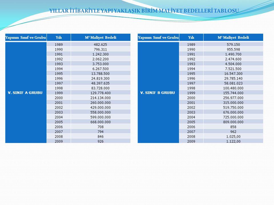 Yapının Sınıf ve GrubuYılıM 2 Maliyet Bedeli V. SINIF A GRUBU 1989482.625 1990796.311 19911.242.300 19922.062.200 19933.753.000 19946.267.500 199513.7