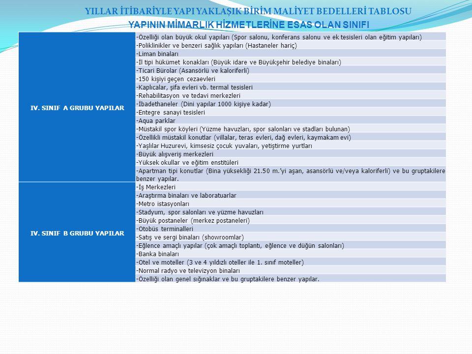 IV. SINIF A GRUBU YAPILAR -Özelliği olan büyük okul yapıları (Spor salonu, konferans salonu ve ek tesisleri olan eğitim yapıları) -Poliklinikler ve be