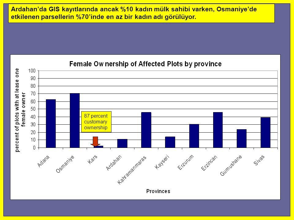 Ardahan'da GIS kayıtlarında ancak %10 kadın mülk sahibi varken, Osmaniye'de etkilenen parsellerin %70'inde en az bir kadın adı görülüyor. 87 percent c