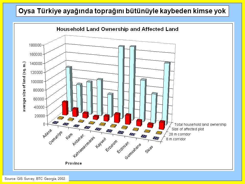 Oysa Türkiye ayağında toprağını bütünüyle kaybeden kimse yok Source: GIS Survey, BTC Georgia, 2002.