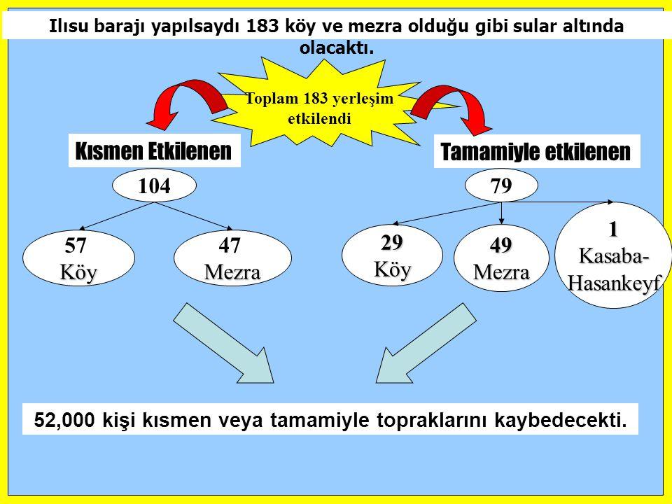 Ilısu barajı yapılsaydı 183 köy ve mezra olduğu gibi sular altında olacaktı. Kısmen Etkilenen Tamamiyle etkilenen 10479 57Köy 47Mezra 29Köy49Mezra 1Ka