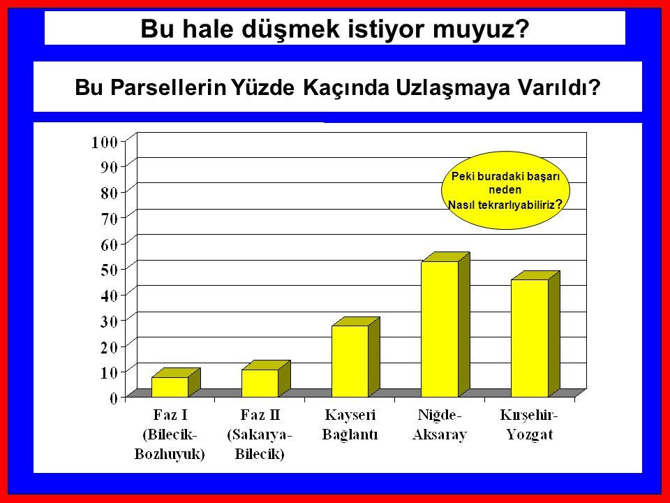 Source: 1999 Village Headmen Survey Ilısu- Topraksız Haneler