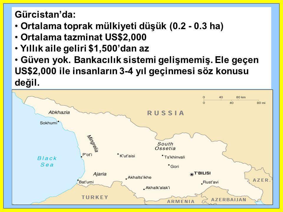 Gürcistan'da: • Ortalama toprak mülkiyeti düşük (0.2 - 0.3 ha) • Ortalama tazminat US$2,000 • Yıllık aile geliri $1,500'dan az • Güven yok. Bankacılık