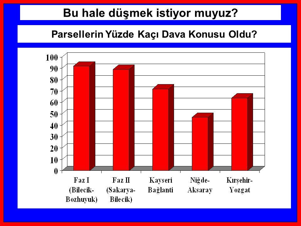 Sıvas, Erzurum ve Erzincanda çoğu Parsel Tapulu Ama tapu hakkına sahip olan herkezin tapu tescili yok