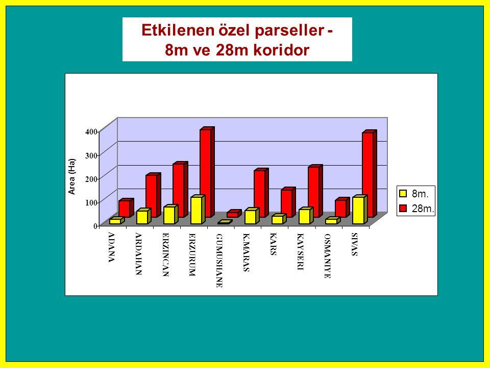 0 100 200 300 400 Area (Ha) ADANA ARDAHAN ERZINCAN ERZURUM GUMUSHANE K.MARAS KARS KAYSERI OSMANIYE SIVAS 8m. 28m. Etkilenen özel parseller - 8m ve 28m