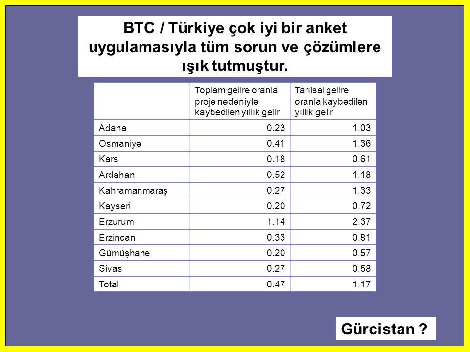 Toplam gelire oranla proje nedeniyle kaybedilen yıllık gelir Tarılsal gelire oranla kaybedilen yıllık gelir Adana0.231.03 Osmaniye0.411.36 Kars0.180.6