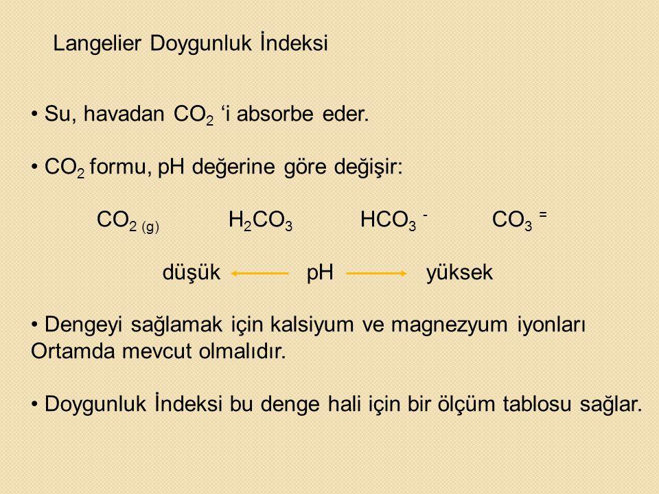 Langelier Doygunluk İndeksi • Su, havadan CO 2 'i absorbe eder. • CO 2 formu, pH değerine göre değişir: CO 2 (g) H 2 CO 3 HCO 3 - CO 3 = düşük pHyükse