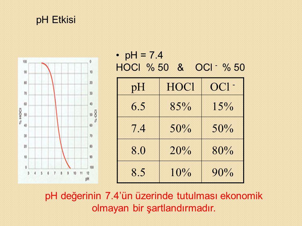 pH Etkisi • pH = 7.4 HOCl % 50 & OCl - % 50 pHHOClOCl - 6.585%15% 7.450% 8.020%80% 8.510%90% pH değerinin 7.4'ün üzerinde tutulması ekonomik olmayan b