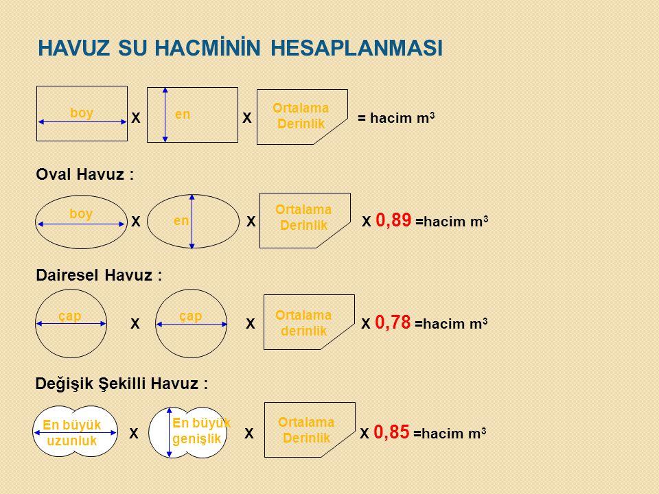 boy en Ortalama Derinlik X X = hacim m 3 Oval Havuz : boy en Ortalama Derinlik X X X 0,89 =hacim m 3 Dairesel Havuz : çap X X X 0,78 =hacim m 3 Ortala
