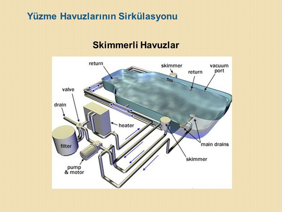 Yüzme Havuzlarının Sirkülasyonu Skimmerli Havuzlar